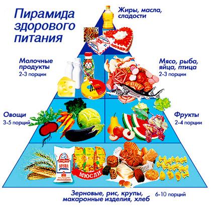 Правила правильного питания для похудения 6