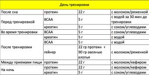 Таблица потребления добавок