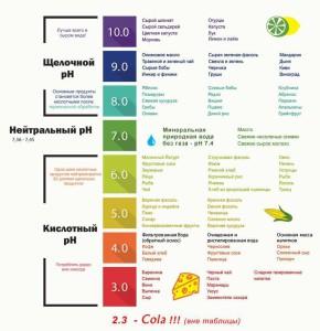 pH продуктов