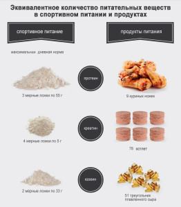 Спортивное питание и продукты