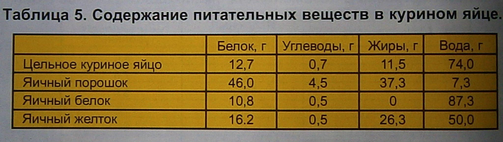Таблица углеводов в овощах