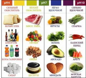 кислотные и щелочные продукты