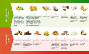щелочные и кислотные продукты