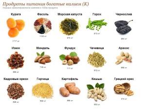 Содержание калия в продуктах