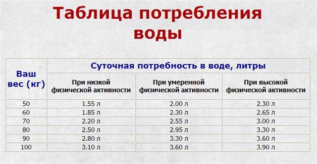 Сколько есть в граммах таблица