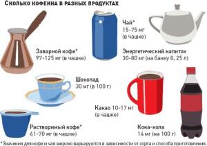 сколько кофеина в продуктах