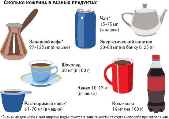 Сколько кофеина в цикории