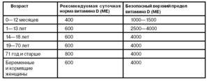 sutochnaya-norma-vitamina-d