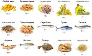 Продукты с высоким содержанием омега-3