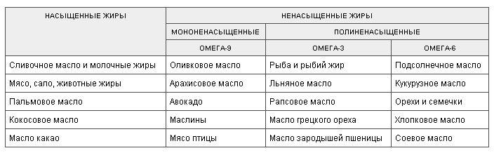 Omega 3 nsp омега 3 нсп - полиненасыщенные жирные кислоты